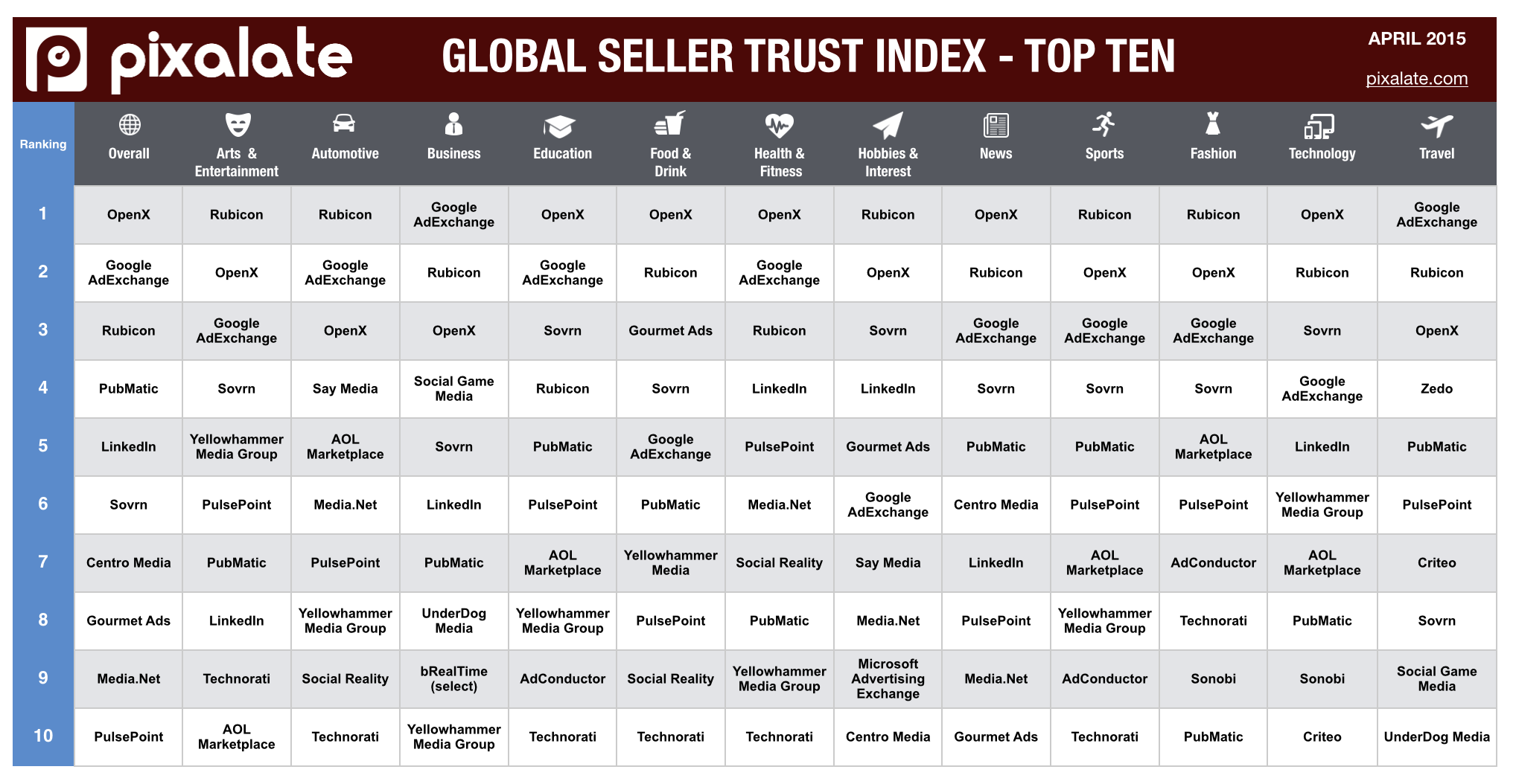 Attacking Ad Fraud Leads Technorati To Top Marks In Pixalate's Global Seller Trust Index